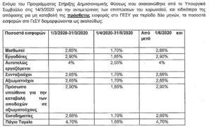 Μειωμένες εισφορές ΓεΣΥ για δύο μήνες με απόφαση του Υπουργικού στο πλαίσιο της αντιμετώπισης των επιπτώσεων για κορωνοϊό